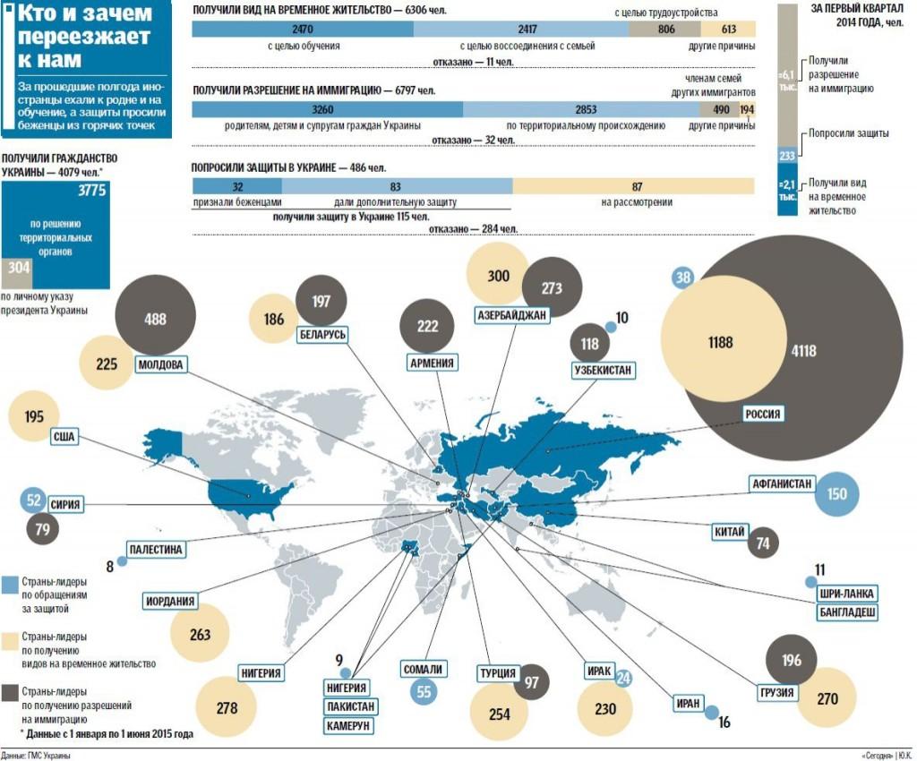 В Украине растет количество иммигрантов: кто и зачем переезжает в страну