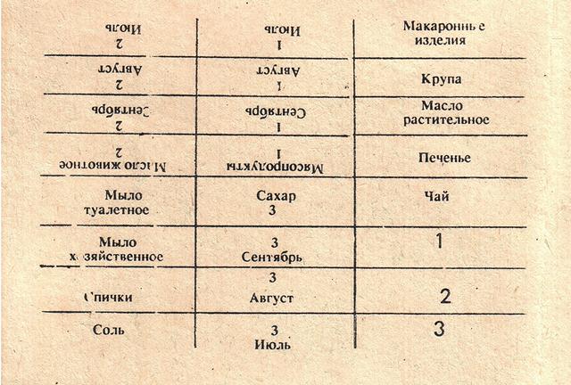 Карточки ввели вскоре после начала кризиса. Отрезные талоны на июль-сентябрь 1964 года