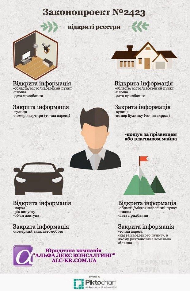 информация о движимом имуществе