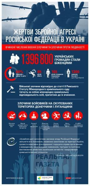 Обнародованы данные по жертвам агрессии РФ на Донбассе (инфографика)