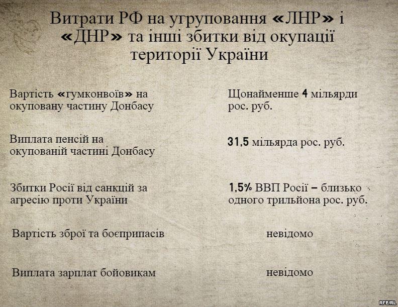 Затраты и убытки РФ