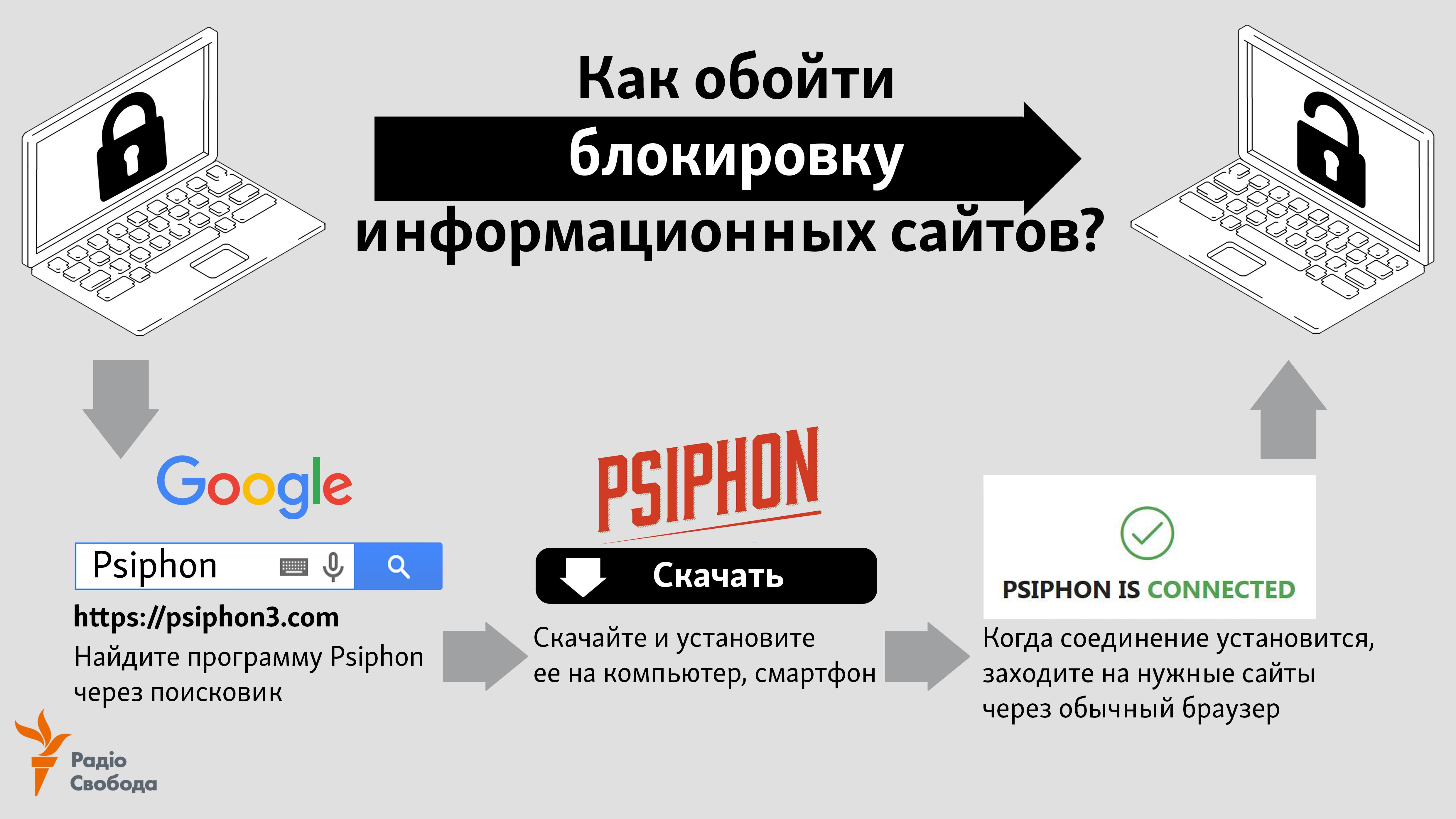 Как обойти блокировку информационных сайтов. Инструкция