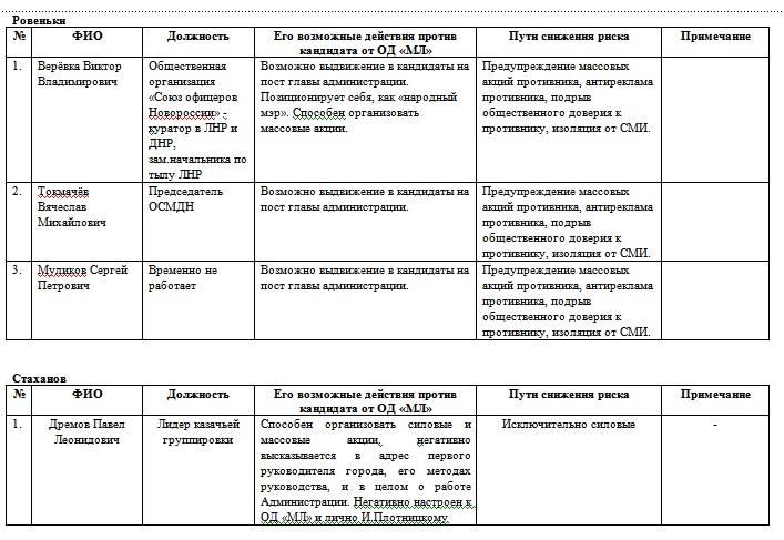 Чисто луганское убийство