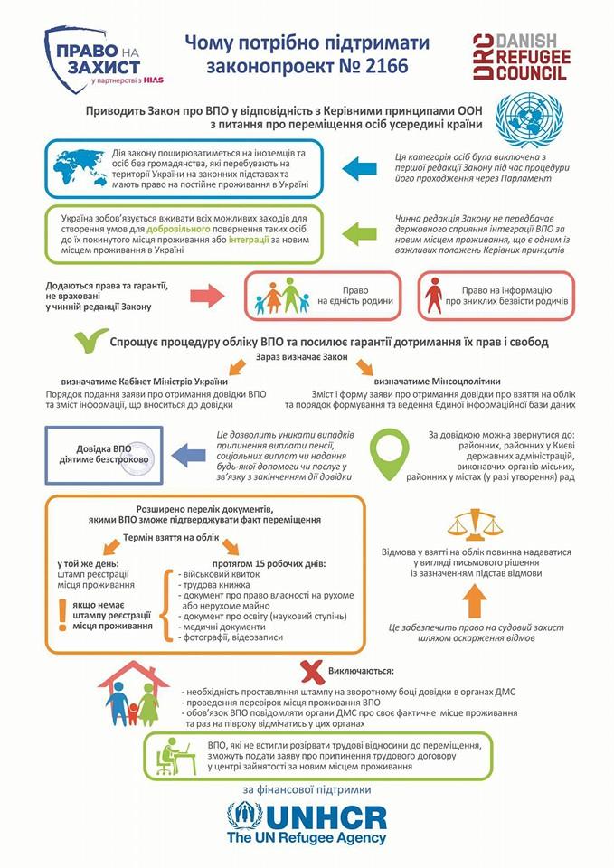 В Раде приняли закон о переселенцах с поправками Президента