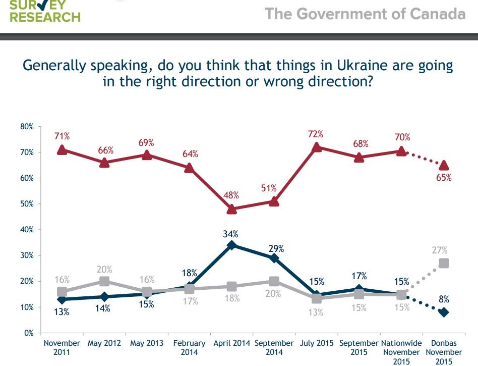 За полтора года украинцы разочаровались в изменениях к лучшему, — соцопрос