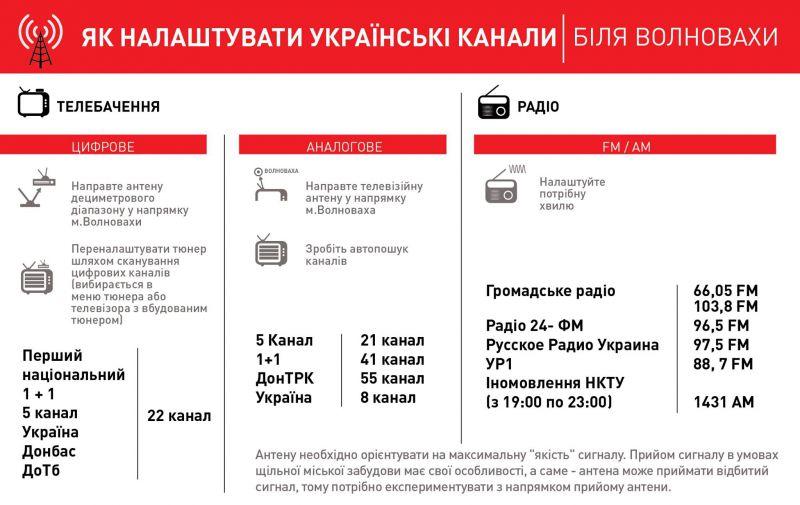 Как настроить украинские ТВ и радиоканалы в зоне АТО (инфографика)