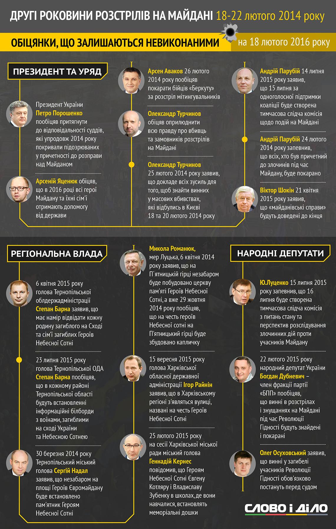 Вторая годовщина расстрелов на Майдане: обещания и факты