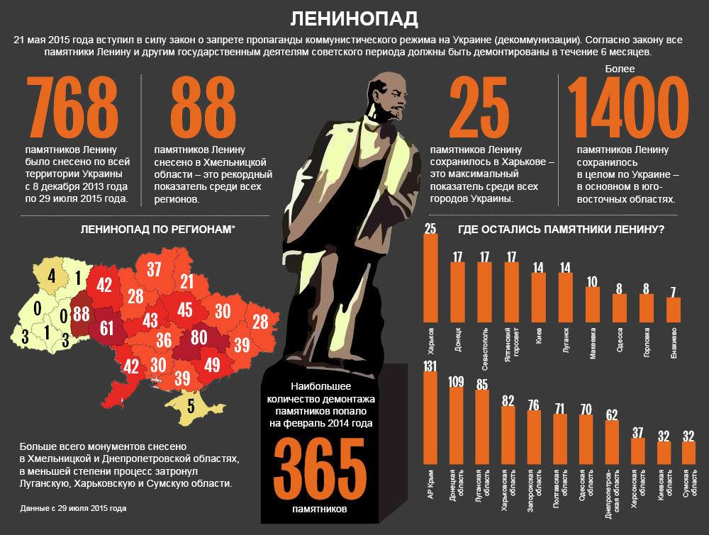 В Запорожье демонтировали крупнейший в Украине памятник Ленину (видео)