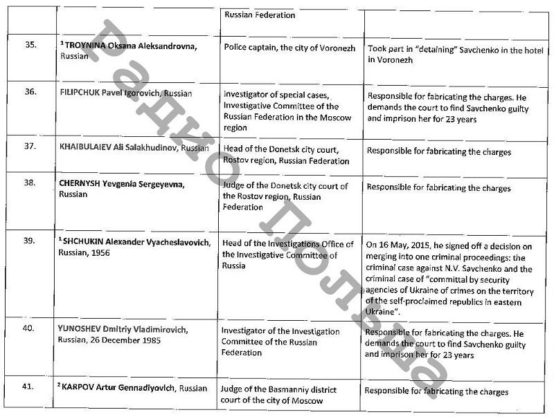 В «списке Савченко», переданном Порошенко лидерам ЕС, нет фамилии Путина (документ)