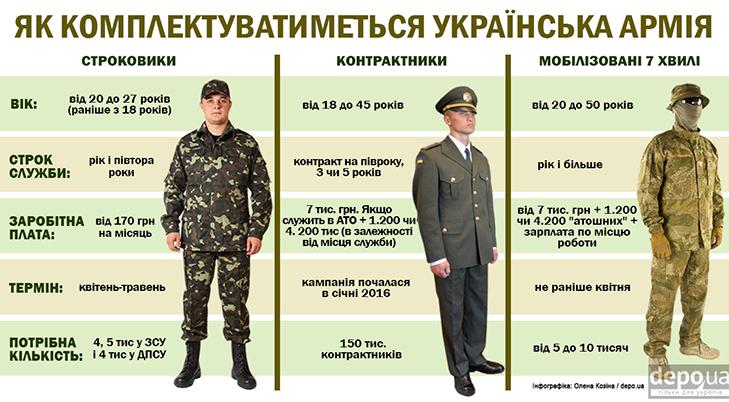 Как укомплектуют армию Украины (инфографика)