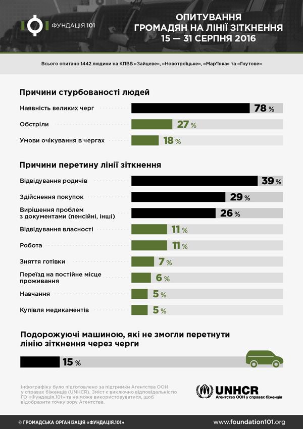 Общественники провели опрос на контрольных пунктах пропуска (инфографика)