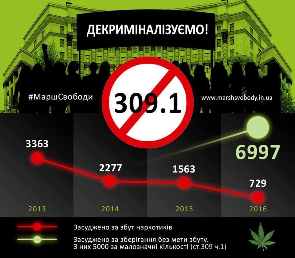 Статистика судебных приговоров по наркопреступлениям. Инфографика со страницы Марша свободы в Facebook