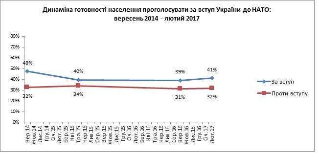 Отношение украинцев к вступлению в НАТО. Данные Киевского международного института социологии