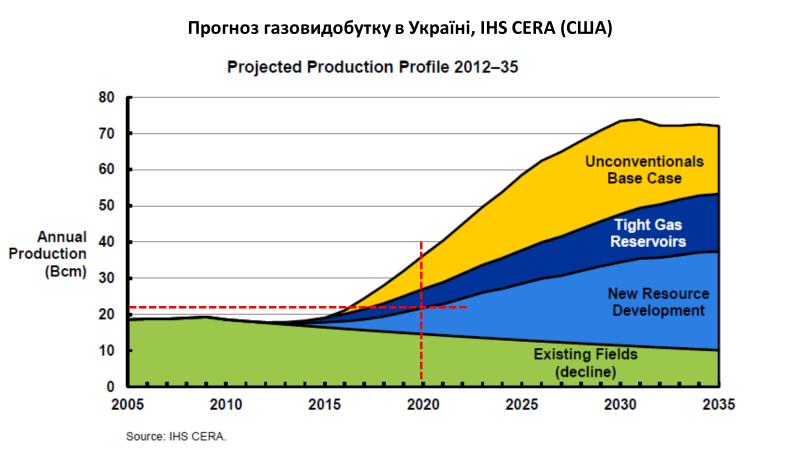 Национальная газодобыча: нарастить невозможно игнорировать