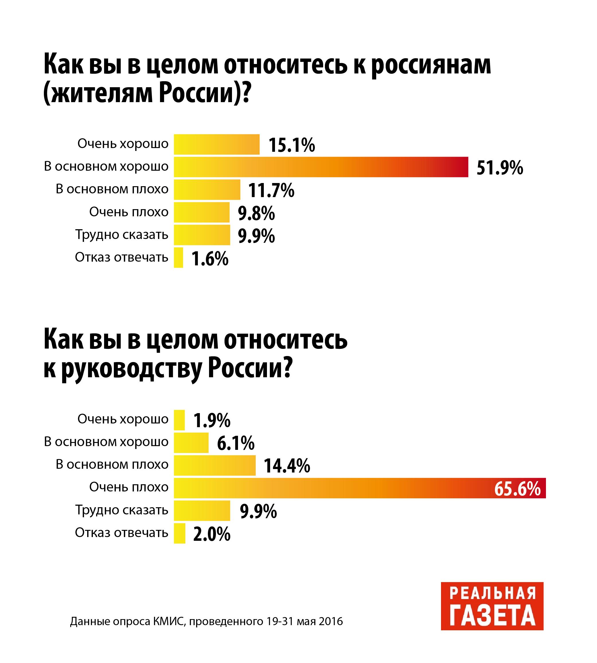 Действительно ли украинцы стали лучше относиться к РФ?