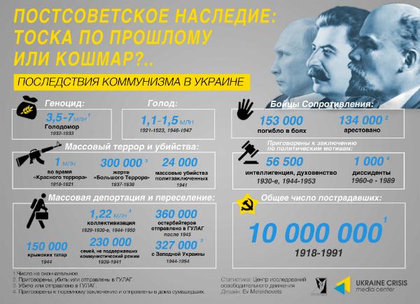 Одна из инфографик, в которой Украинский институт национальной памяти объясняет связь между декоммунизацией и борьбой против российского агрессора