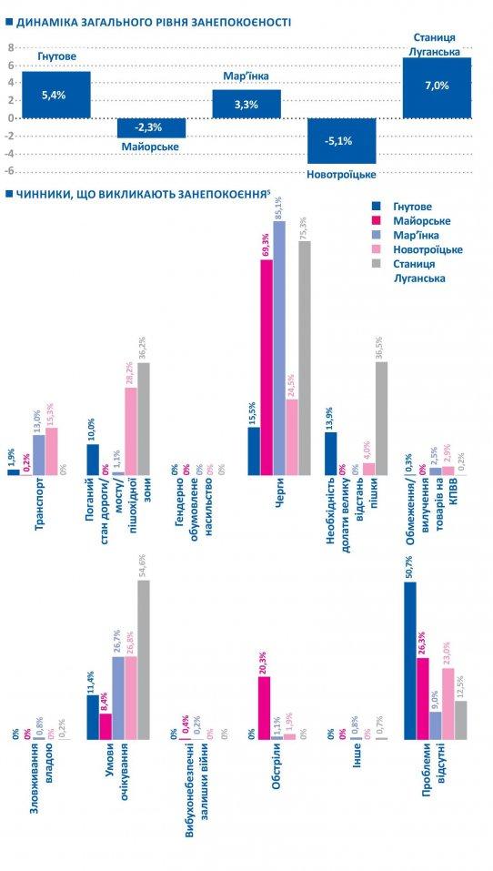 Пересечение линии соприкосновения: кто, зачем и как долго (Инфографика)
