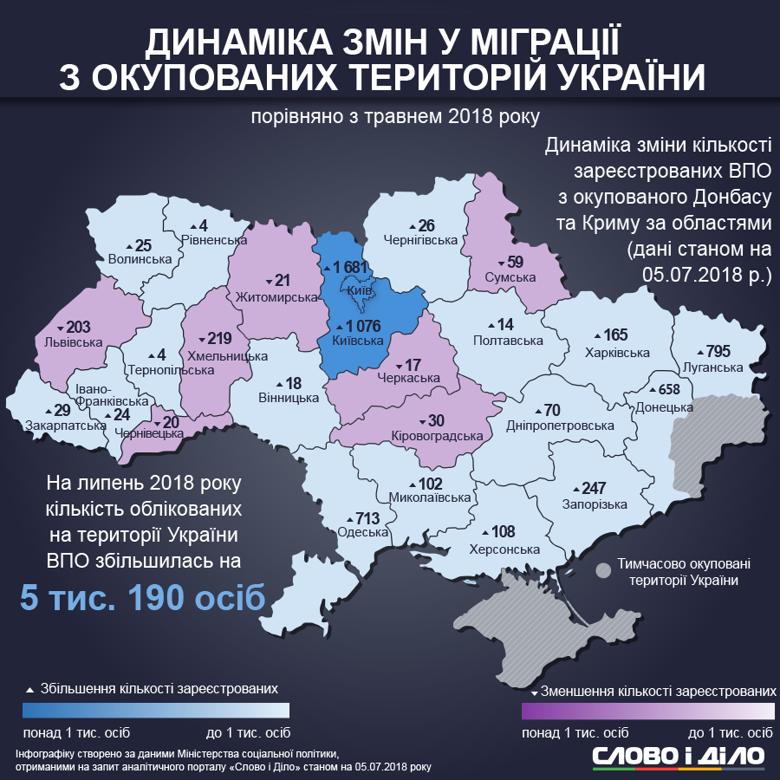 В Украине стало больше переселенцев (Инфографика)