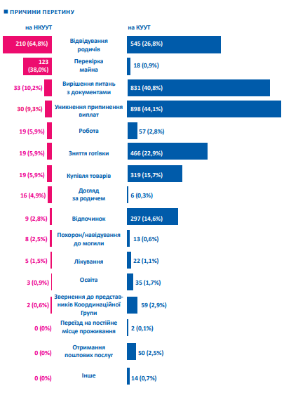 Статистика по КПВВ: через какой пункт пропуска люди чаще едут на море (Инфографика)