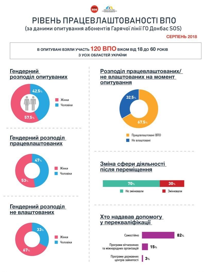 С какими проблемами сталкиваются переселенцы при трудоустройстве (Инфографика)