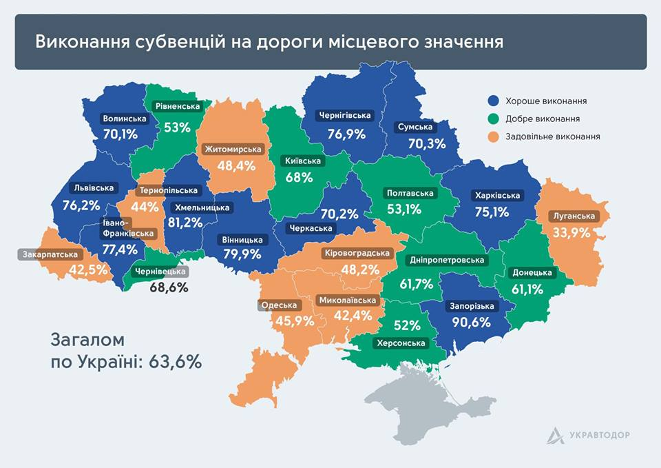 Луганщина меньше всех потратила субвенции на ремонт дорог
