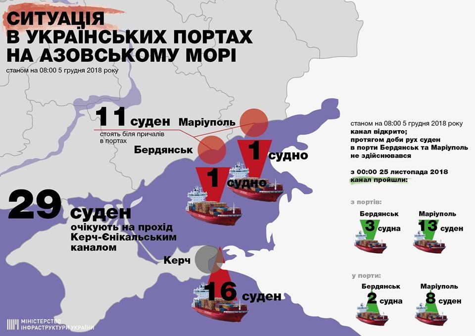 Порты «Бердянск» и «Мариуполь» сокращают график работы, — Омелян