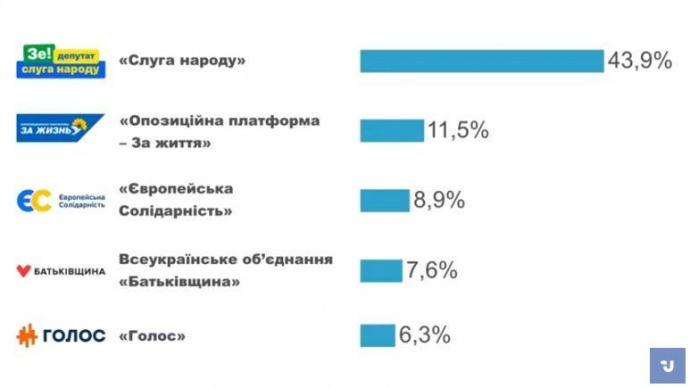 Национальный экзит-пол: «Слуга народа» — 43,9%, «ОПЗЖ» — 11,5%, «ЕС» — 8,9%