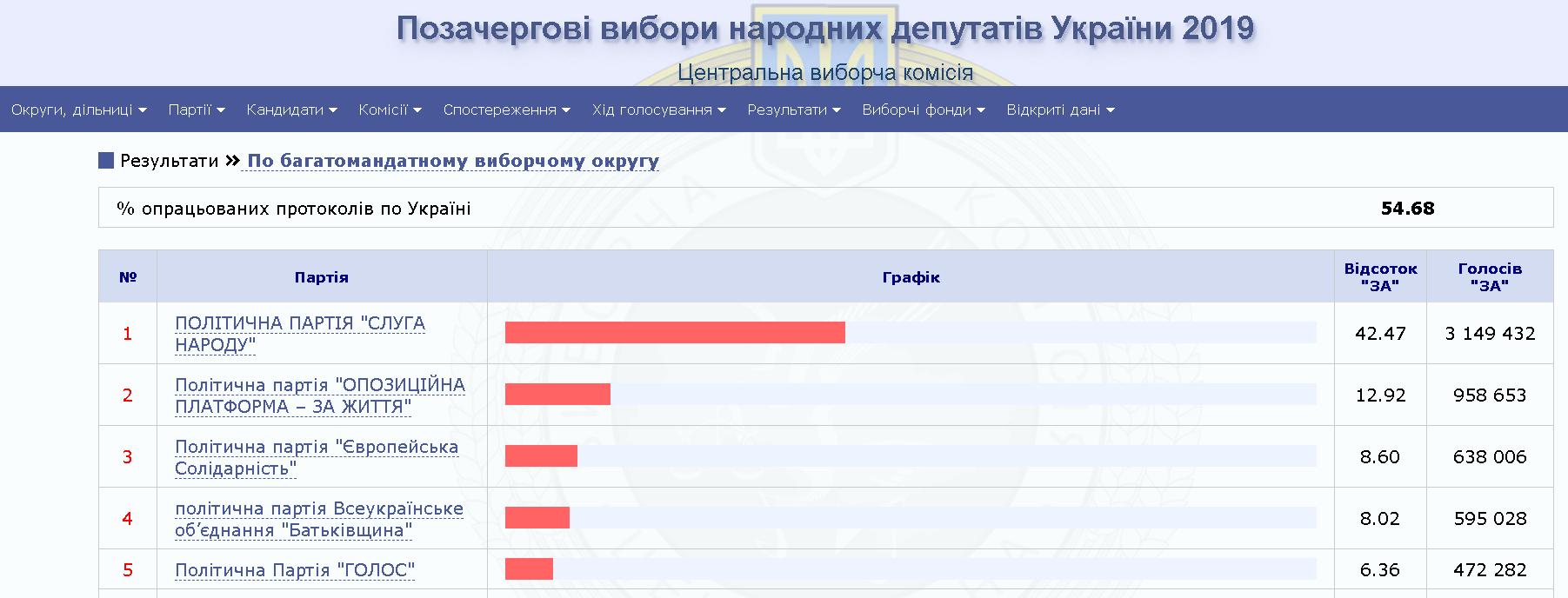 Результаты выборов: обработано более 50% протоколов
