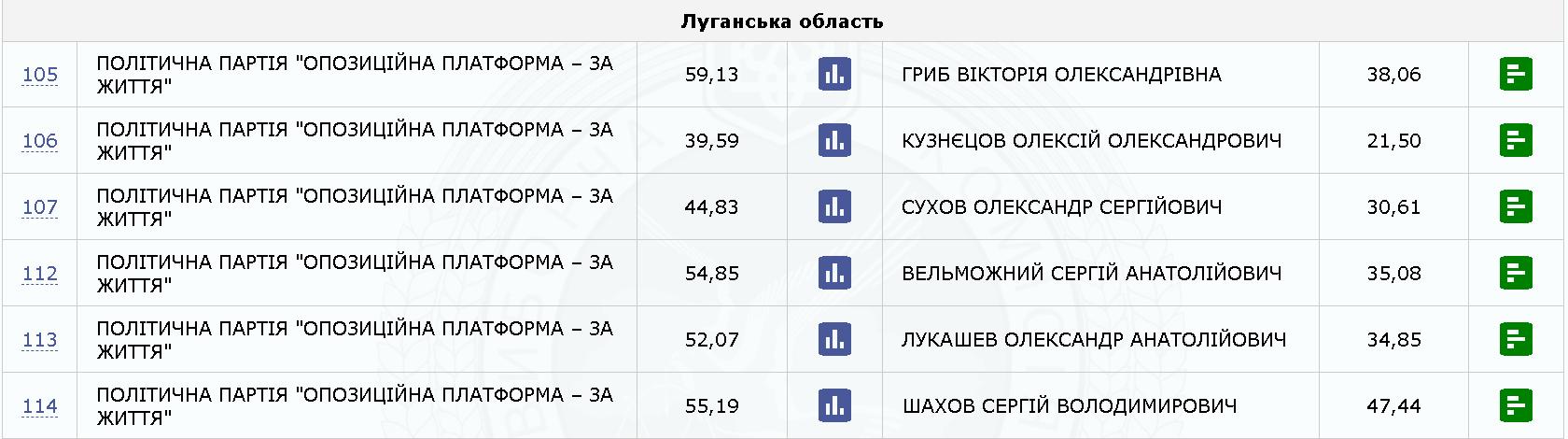 Луганская область: промежуточные результаты выборов по состоянию на 20:00