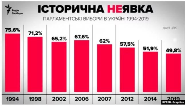 Явка на эти парламентские выборы была самой низкой в истории Украины