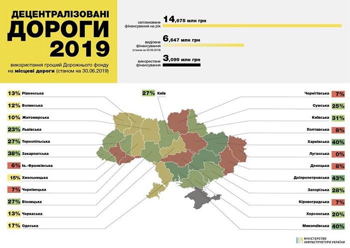 Луганская область хуже остальных справилась с ремонтом дорог