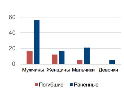 Больше всего смертей и ранений на Донбассе среди гражданских происходит из-за мин, — ОБСЕ