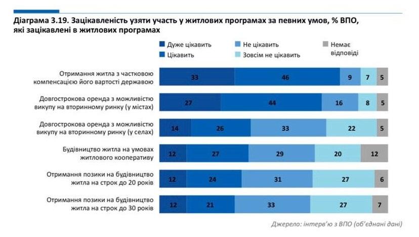Почти половина переселенцев заинтересованы в жилищных программах, — Руслан Калинин