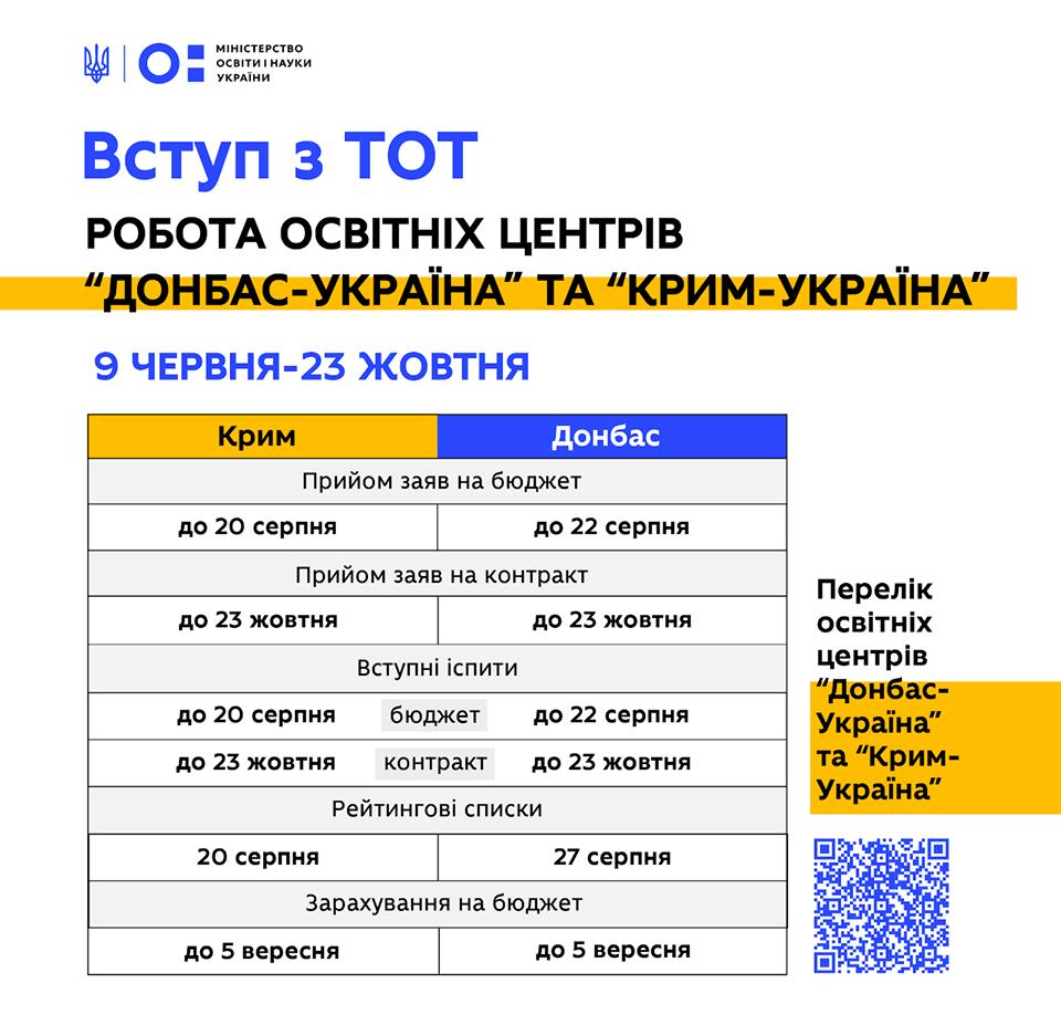 Абитуриенты из ОРДЛО смогут поступить в украинские вузы без ВНО