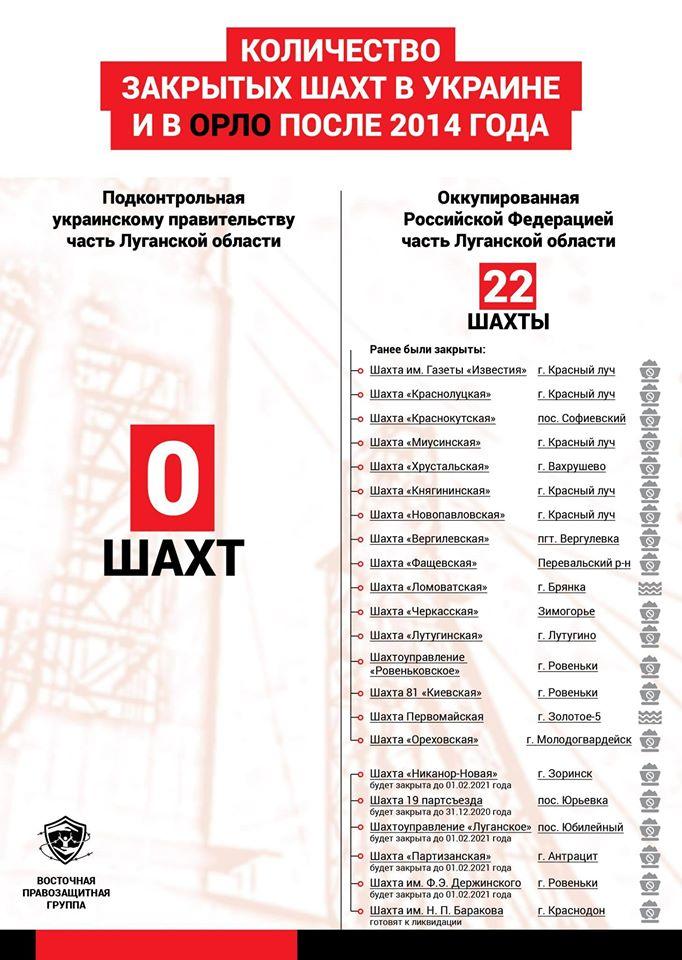 С 2014 года в ОРЛО закрыли 22 шахты, на подконтрольной Луганщине – ни одной, – правозащитники