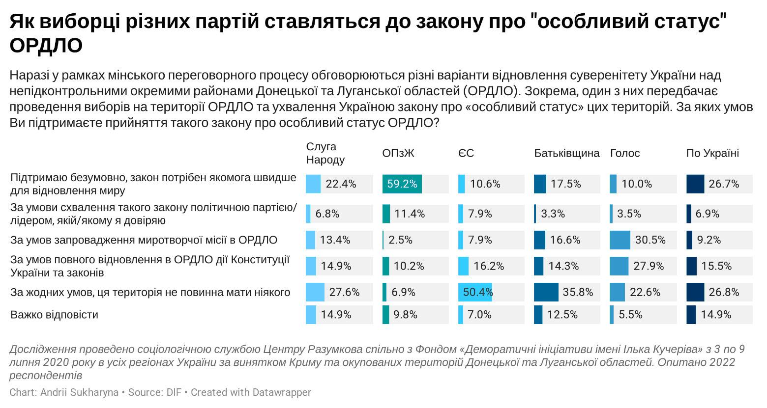 Украинцы не против «особого статуса» Донбасса, но есть условия, — опрос