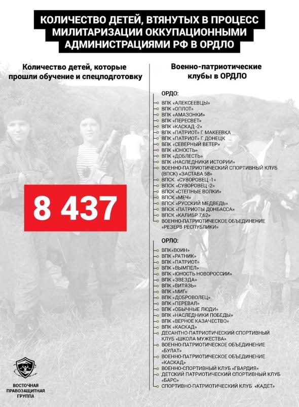На оккупированном Донбассе действуют не менее 40 детских военно-патриотических клубов, — правозащитники