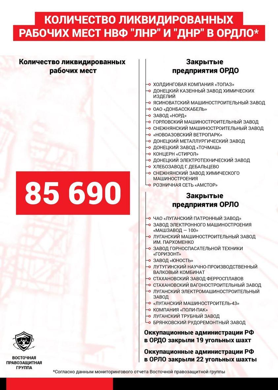 С начала войны «ЛДНР» уничтожили почти 86 тыс. рабочих мест