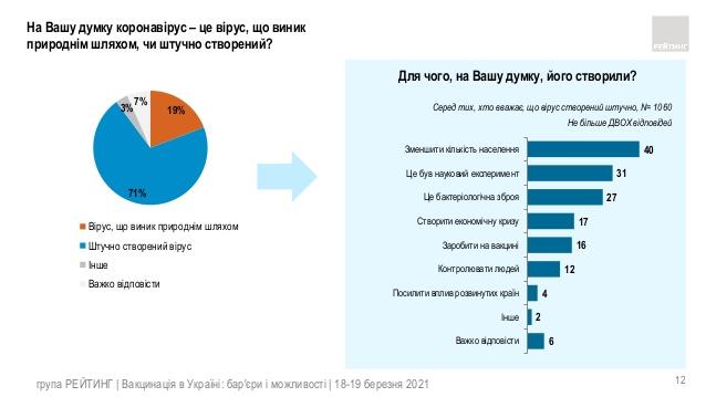 Больше 70% украинцев уверены в искусственном происхождении коронавируса чтобы уменьшить количество населения