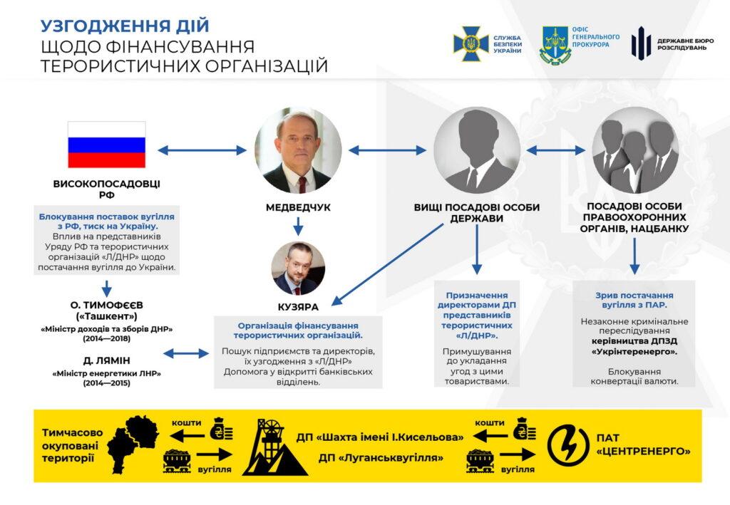 В СБУ и прокуратуре рассказали, как с Медведчуком связан занимавшийся углем бизнесмен из Донецка